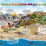 Usos y beneficios del gas natural1